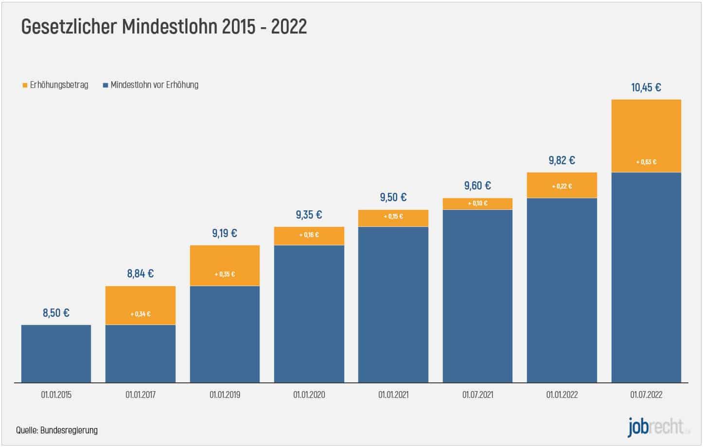 Statistik Diagramm Mindestlohn 2015 bis 2022 mit Erhöhungsbetrag